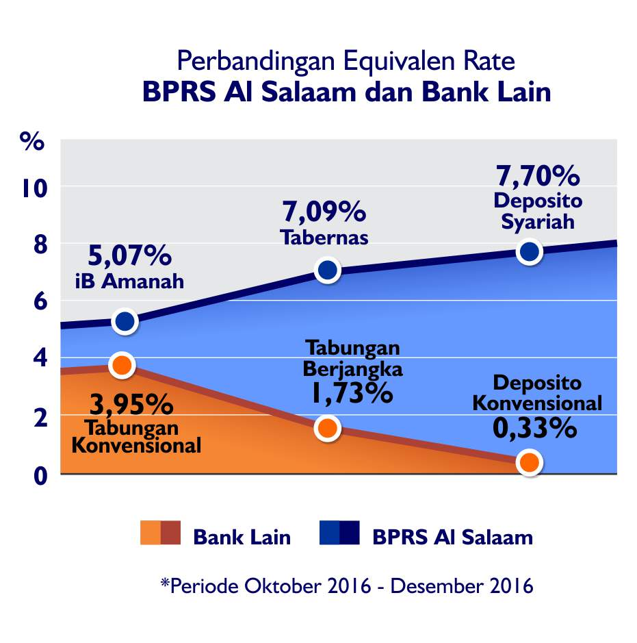 perbandingan-eq-rate-bprs-al-salaam-dan-bank-lain